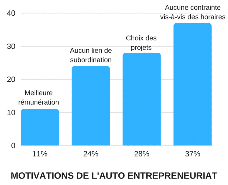 AUTO-ENTRENEURIAT-global-paupérisation-liberté-carrières-bordeaux-business