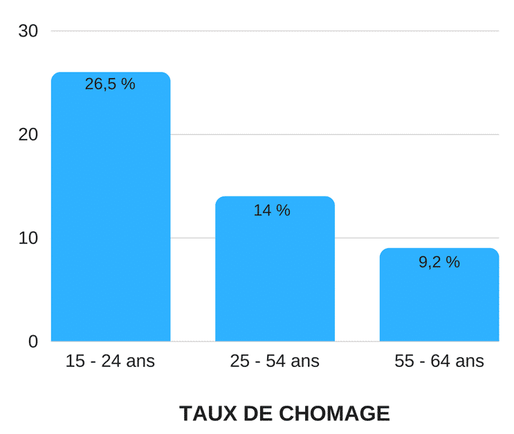 TAUX-DE-CHOMAGE-carrieres-bordeaux-business