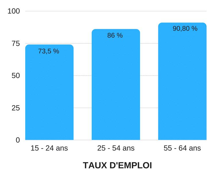 TAUX-EMPLOI-carrières-bordeaux-business
