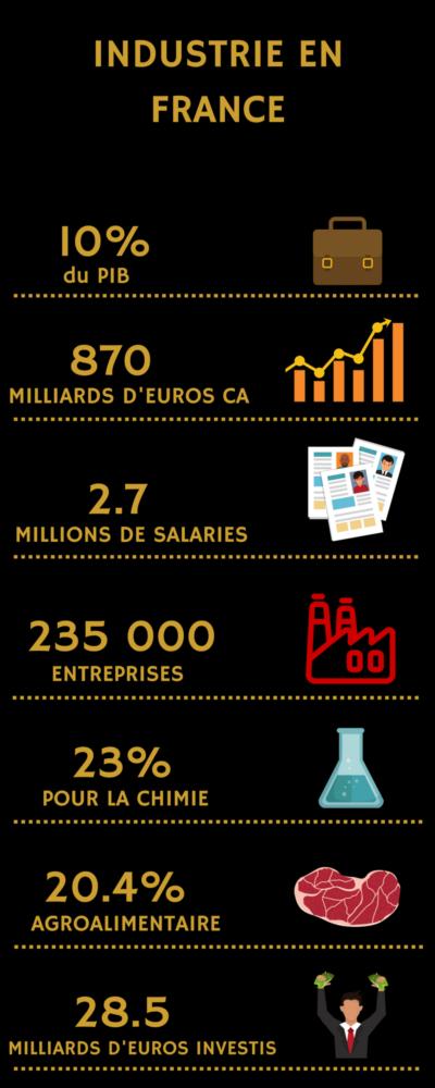 Infographie - Usine du Futur, M3 page 61