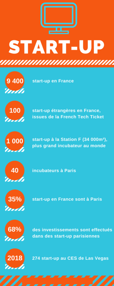 Page 25 28 - Infographie Start up