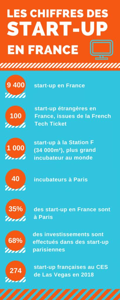 Les chiffres des startups en France Bordeaux Business