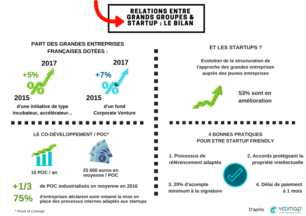 Infographie YOOMAP Relations grands groupes et startups Bordeaux business
