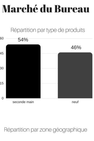 infographie01-repartition-type-produit-bordeaux-business