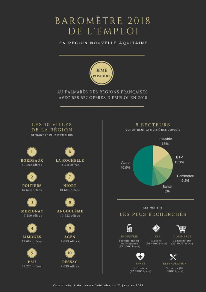 Le baromètre 2018 de lemploi en Nouvelle-Aquitaine