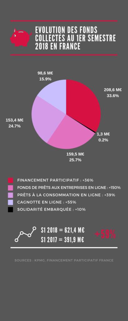 L'évolution des fonds collectés au premier semestre 2018 en France
