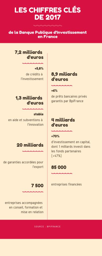 Les chiffres clés de 2017 du financement participatif