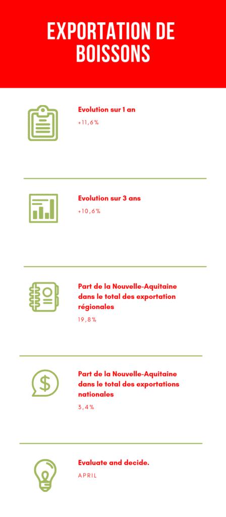 Le focus du marché de l'alcool en France, les exportations de boissons