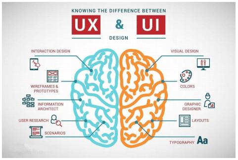 Les différences entre le UX et le UI