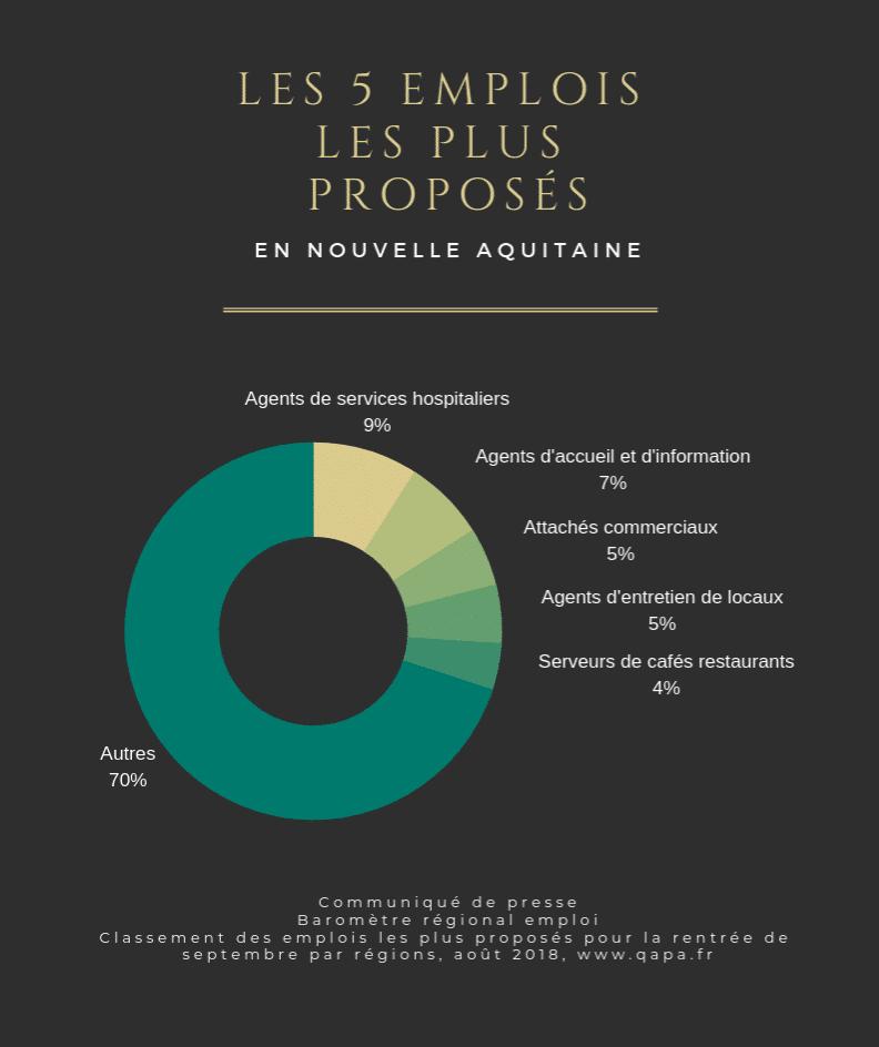 Les 5 emplois les plus proposés en Nouvelle-Aquitaine