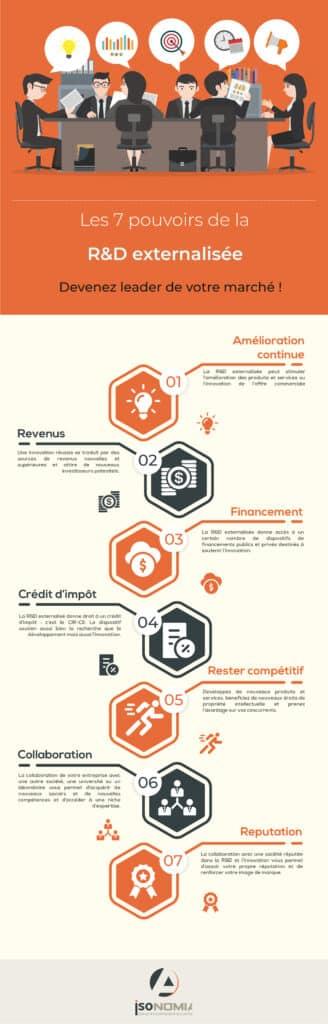 Les sept pouvoirs de la recherche et découverte externalisée