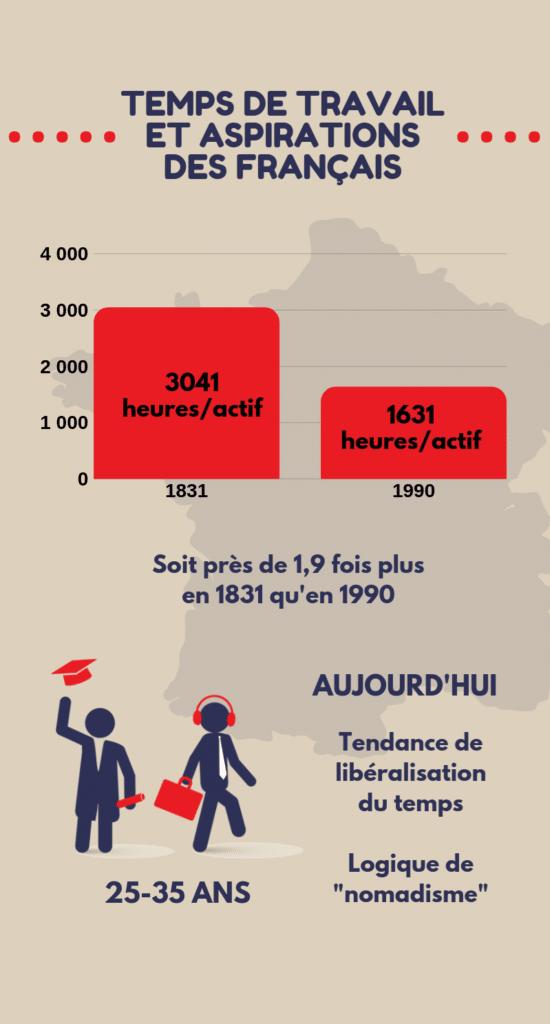 Le temps de travail des français