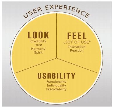 Les variables de l'expérience utilisateur