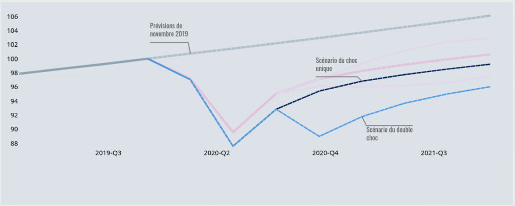 Comparaison des perspectives économiques de l'OCDE entre juin et septembre 2020