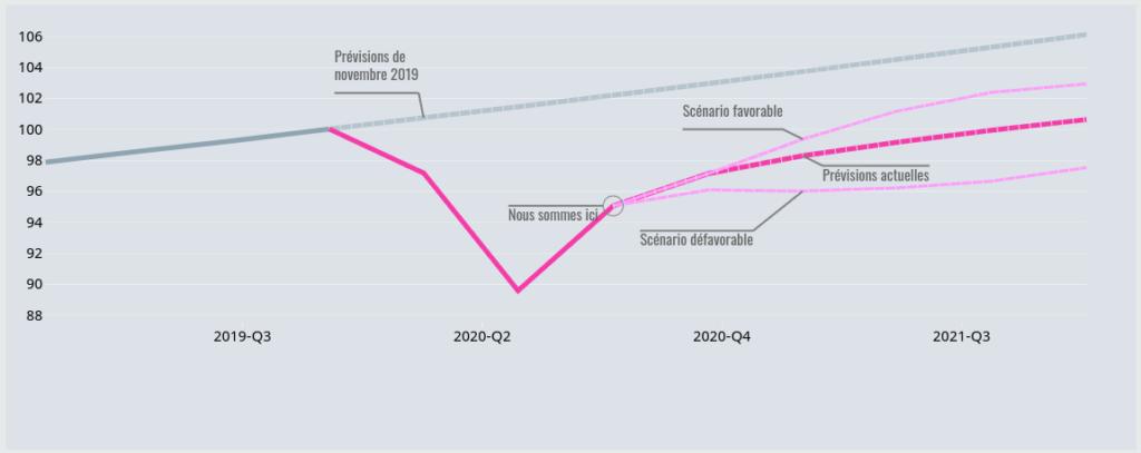 Scénarios et perspectives économiques de l'OCDE en septembre 2020