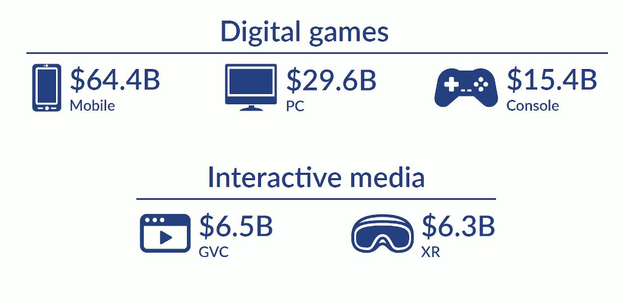 marché jeu video superdata infographie