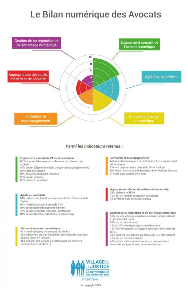 bilan numérique avocat digitalisation 2020