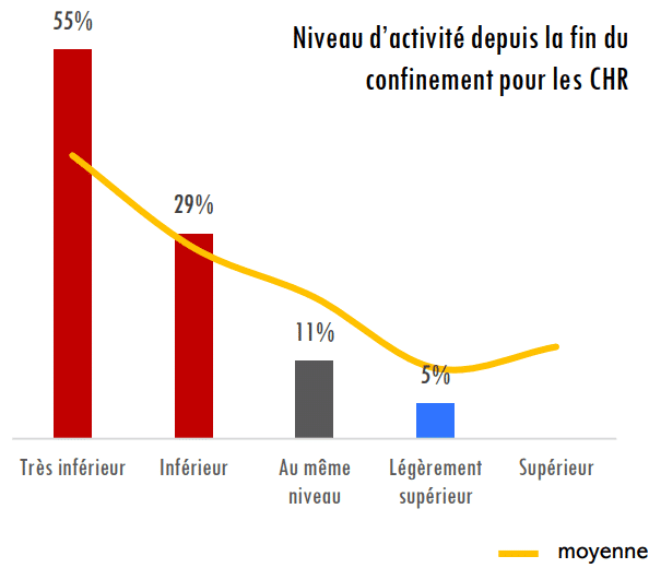 niveau activité CHR crise sanitaire relance économique